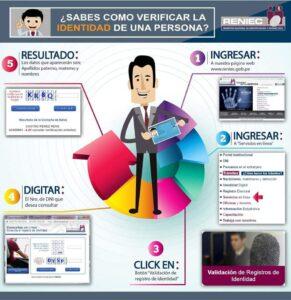 Consultar y verificar el DNI de una persona en Reniec en Perú